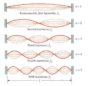 relationship between standing waves and resonance definition